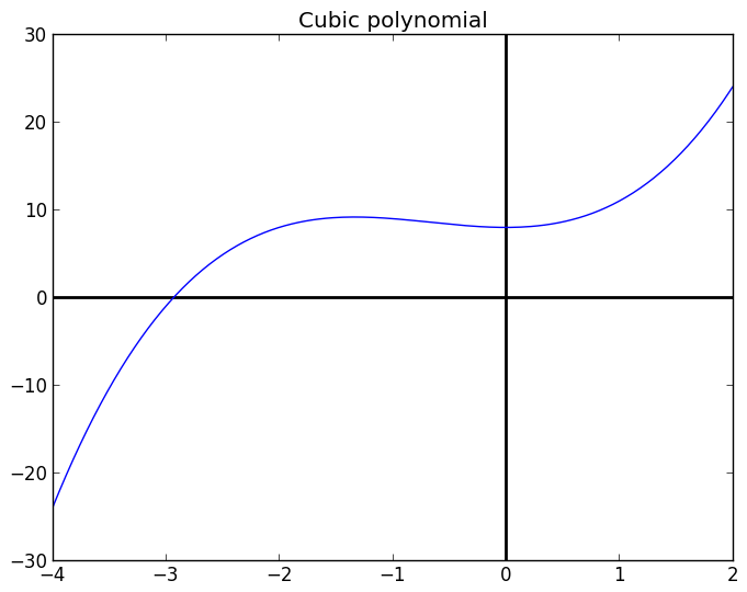 sympy: Symbolic Mathematics in Python — BYU MCL Bootcamp 2013 1 0